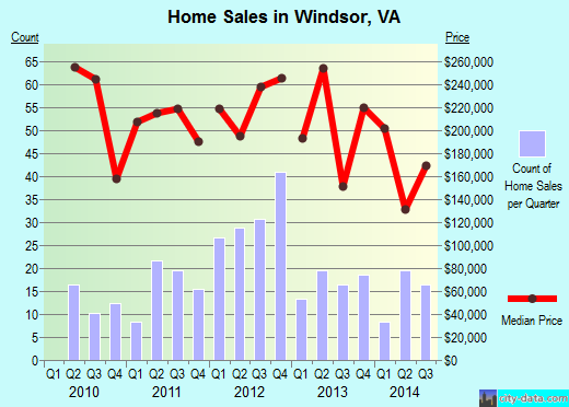 Windsor,VA real estate house value index trend