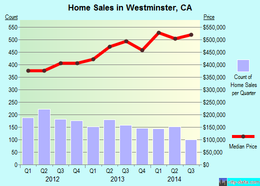 Westminster,CA real estate house value index trend