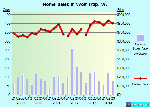 Wolf Trap,VA real estate house value index trend