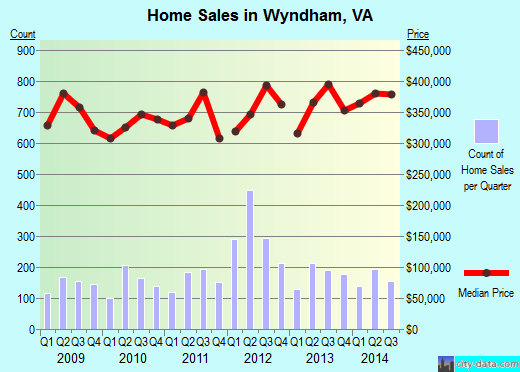 Wyndham,VA real estate house value index trend