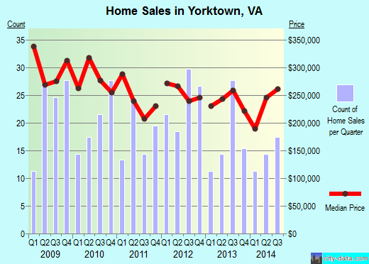 Yorktown,VA real estate house value index trend