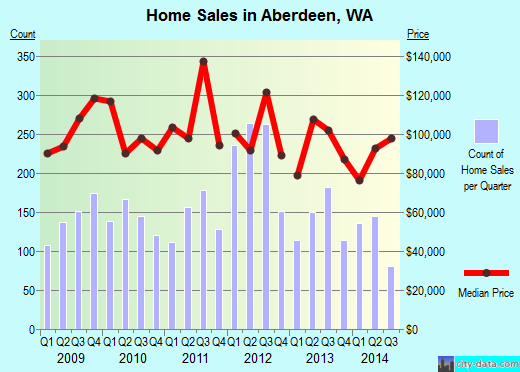 Aberdeen,WA real estate house value index trend
