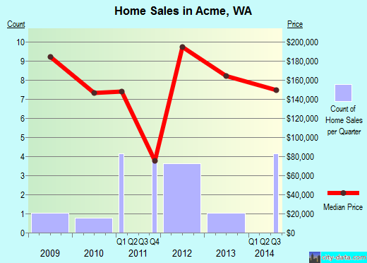 Acme,WA real estate house value index trend