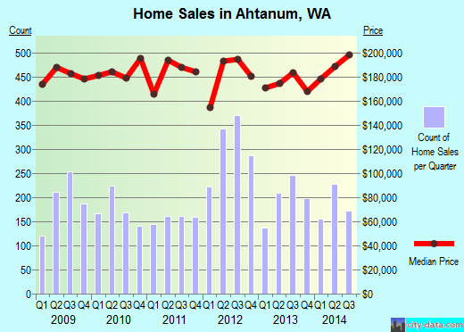 Ahtanum,WA real estate house value index trend