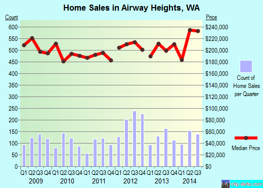 Airway Heights,WA real estate house value index trend