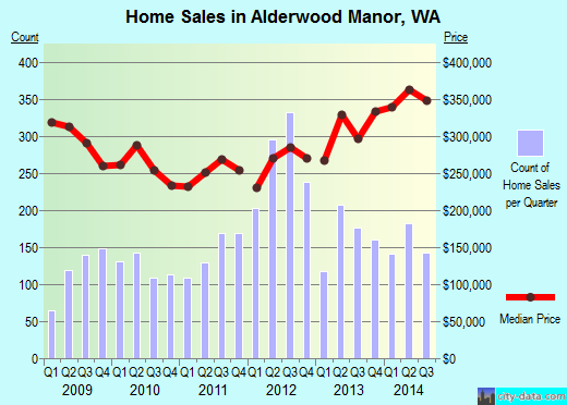 Alderwood Manor,WA real estate house value index trend