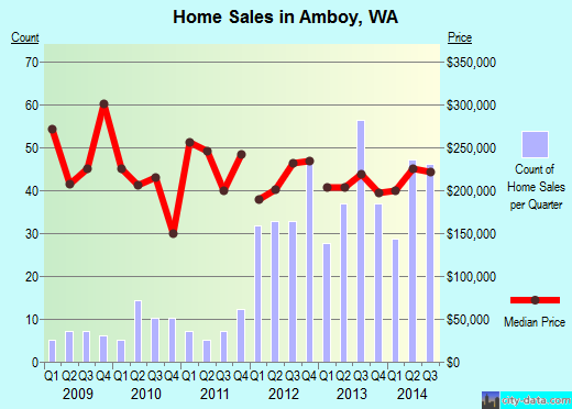 Amboy, WA index of house prices