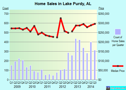 Lake Purdy,AL real estate house value index trend