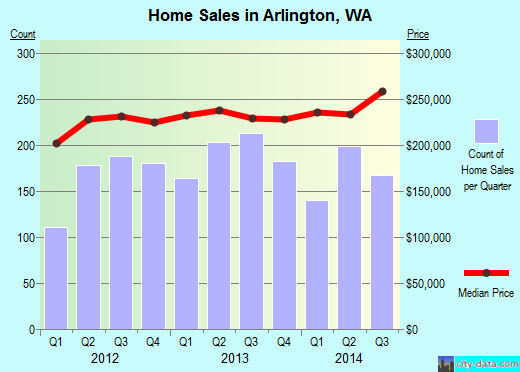 Arlington,WA real estate house value index trend