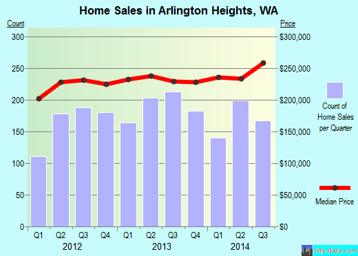 Arlington Heights,WA real estate house value index trend