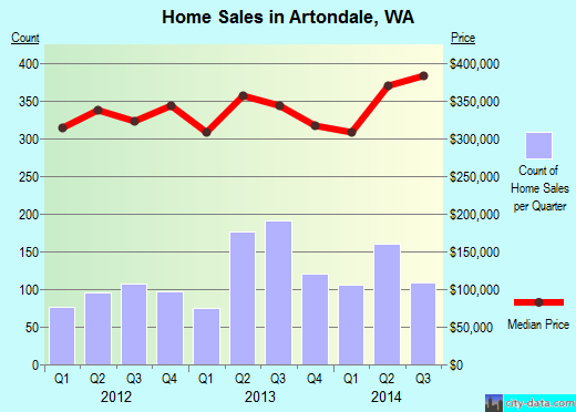 Artondale,WA real estate house value index trend