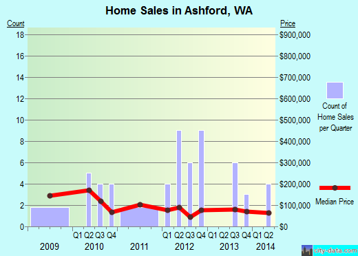 Ashford,WA real estate house value index trend