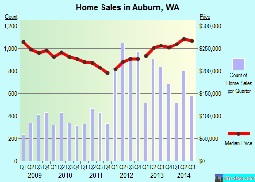 Auburn,WA real estate house value index trend