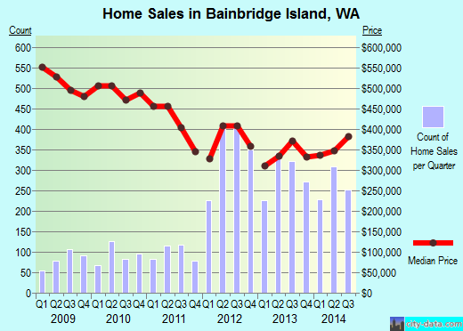 Bainbridge Island,WA real estate house value index trend