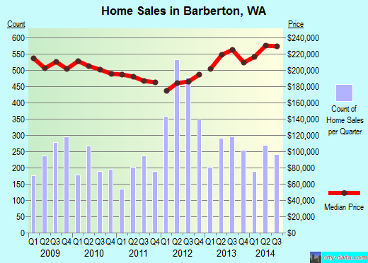 Barberton,WA index of house prices