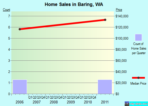 Baring,WA real estate house value index trend