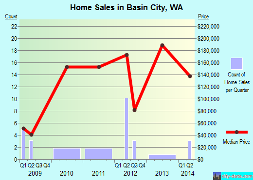 Basin City,WA real estate house value index trend