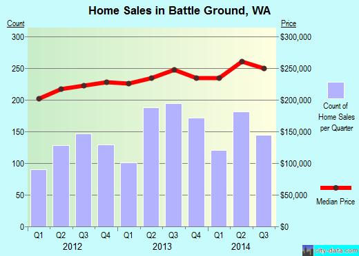 Battle Ground,WA real estate house value index trend