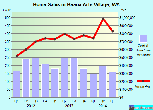 Beaux Arts Village,WA real estate house value index trend