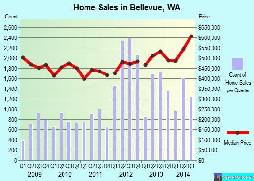 Bellevue,WA real estate house value index trend
