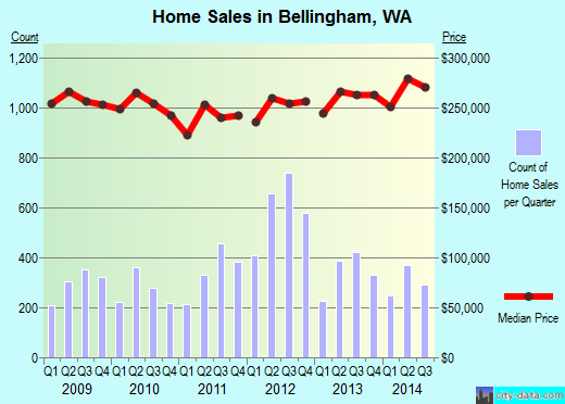 Bellingham,WA real estate house value index trend