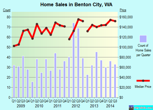 Benton City,WA real estate house value index trend