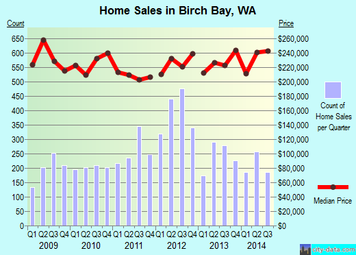 Birch Bay,WA real estate house value index trend
