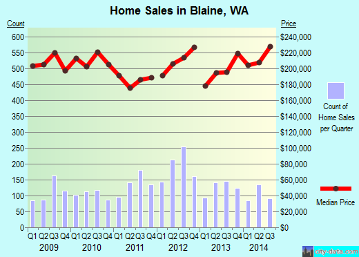 Blaine,WA real estate house value index trend