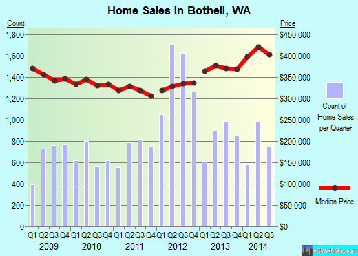 Bothell,WA real estate house value index trend