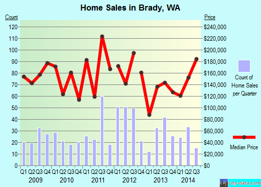 Brady,WA real estate house value index trend
