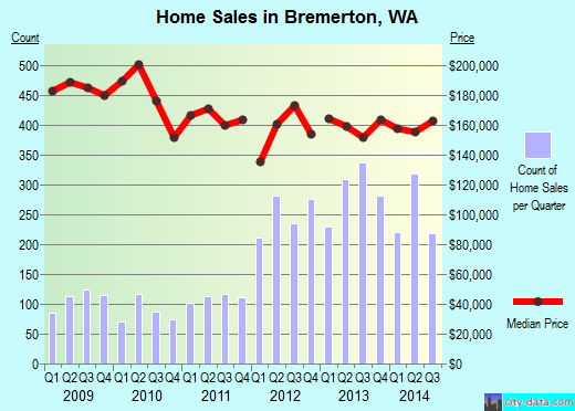 Bremerton,WA real estate house value index trend