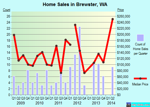 Brewster,WA real estate house value index trend