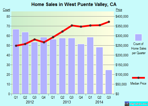 West Puente Valley,CA real estate house value index trend