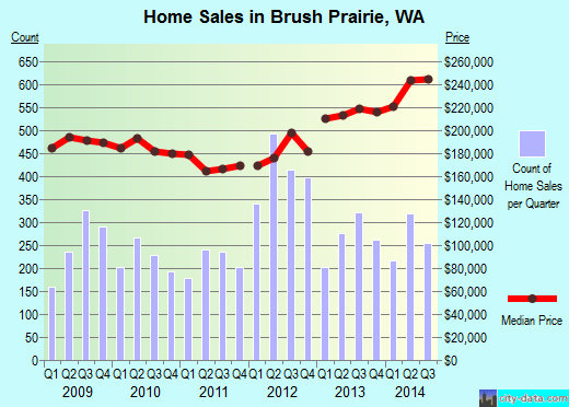 Brush Prairie,WA real estate house value index trend