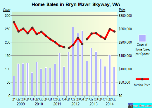 Bryn Mawr-Skyway,WA real estate house value index trend