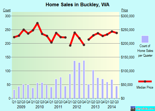 Buckley,WA real estate house value index trend