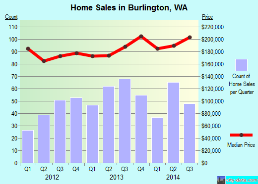 Burlington,WA real estate house value index trend
