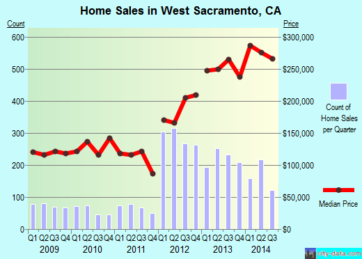 West Sacramento,CA real estate house value index trend