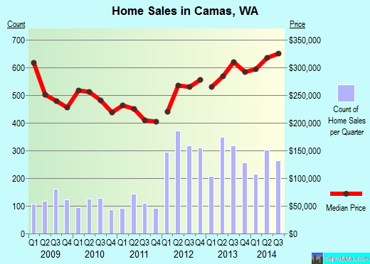 Camas, WA index of house prices