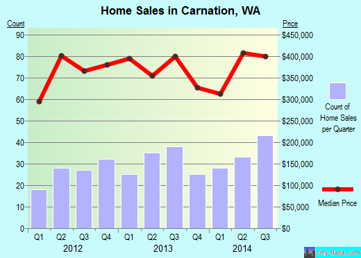 Carnation,WA real estate house value index trend