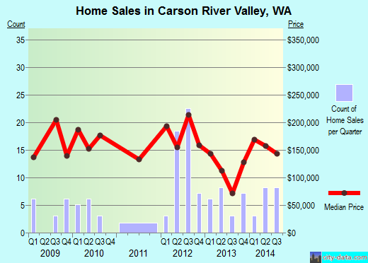 Carson River Valley,WA real estate house value index trend
