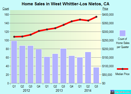West Whittier-Los Nietos,CA real estate house value index trend