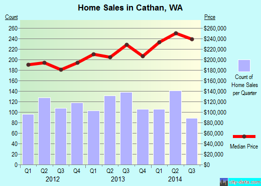 Cathan,WA real estate house value index trend