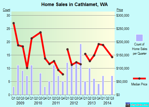 Cathlamet,WA real estate house value index trend