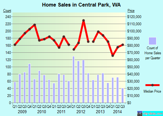 Central Park,WA real estate house value index trend