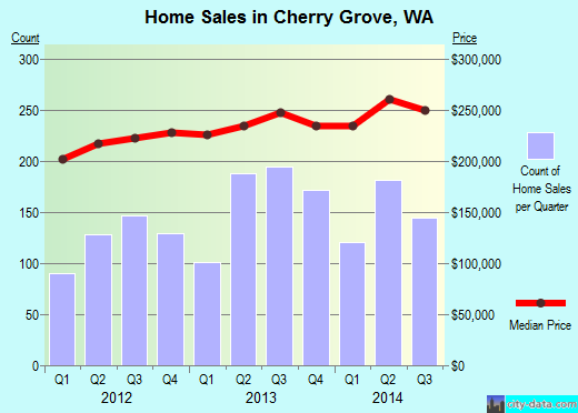 Cherry Grove,WA index of house prices