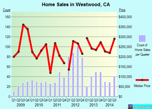 Westwood,CA real estate house value index trend