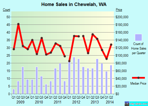 Chewelah,WA real estate house value index trend