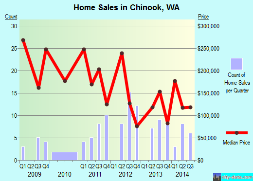 Chinook,WA real estate house value index trend