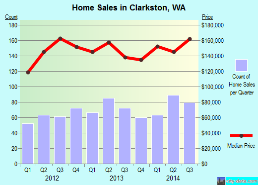 Clarkston,WA real estate house value index trend